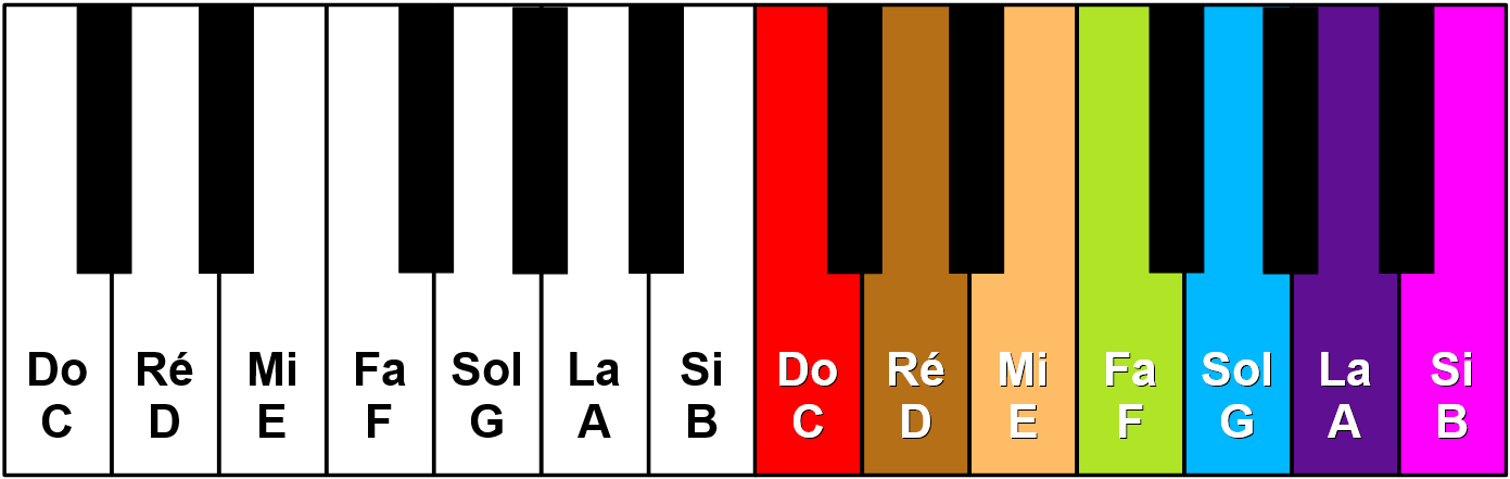 Clavier de piano en couleurs absolues