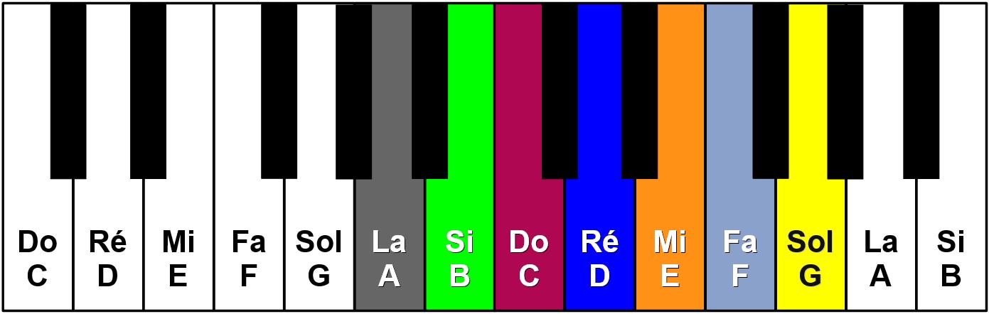 Clavier de piano en couleurs relative, tonalité La