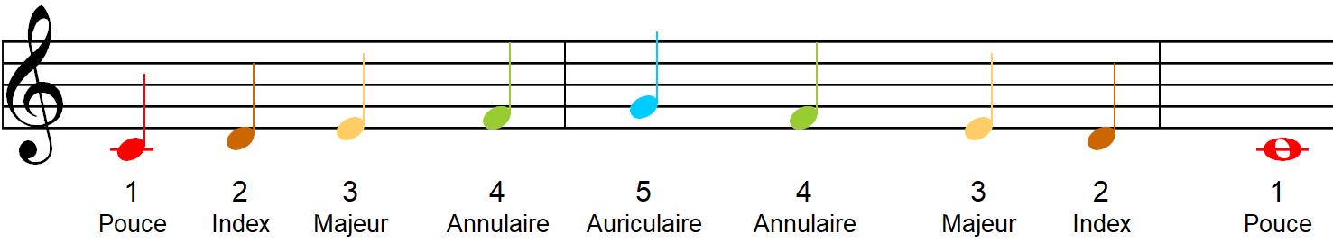 Exemple numérotation des doigts pour partitions piano
