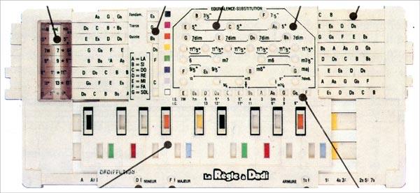 La règle à Dadi pour les claviers