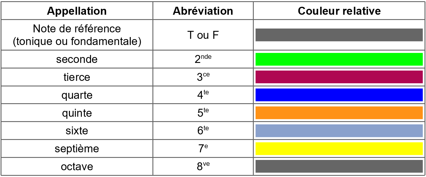 Tableau simplifié des couleurs relatives