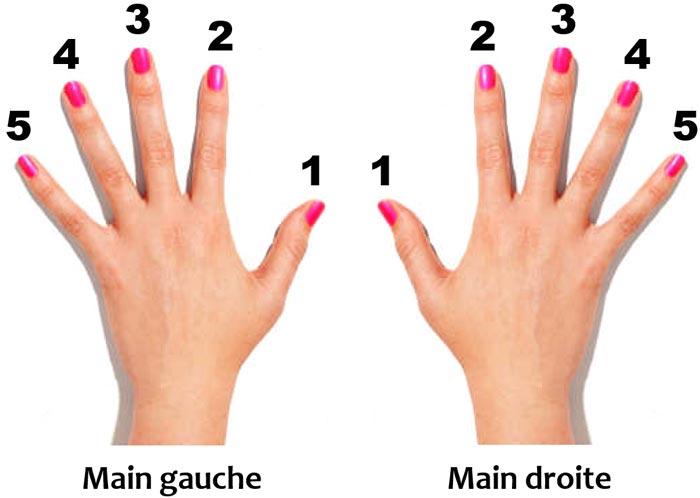 Numérotation des doigts pour le piano