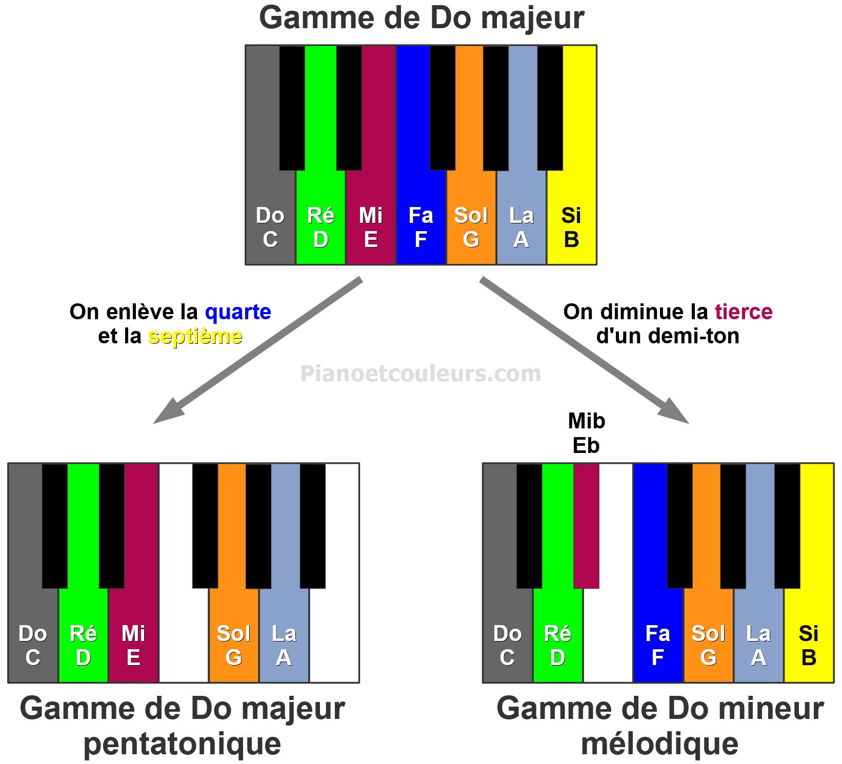 Exemples de modification d'une gamme en modifiant ses intervalles