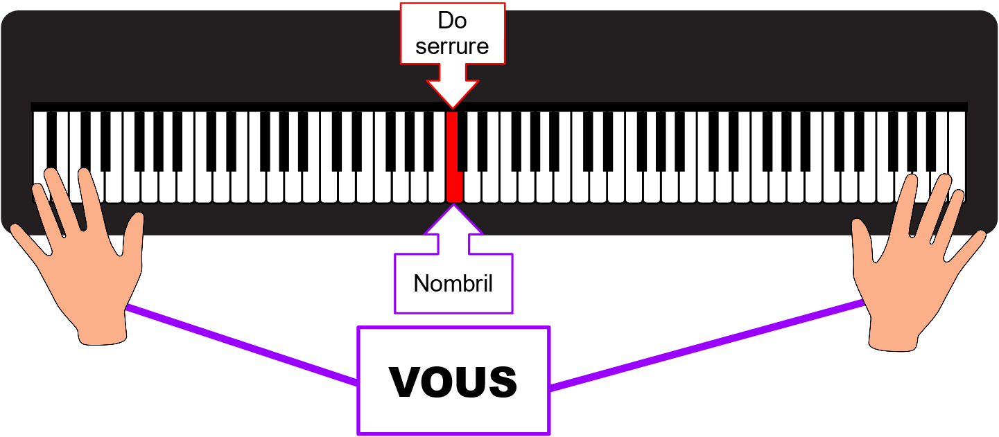 Position face au clavier du paino